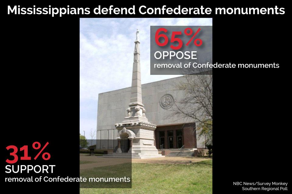Poll: Conservative views still dominate in Mississippi   Mississippi