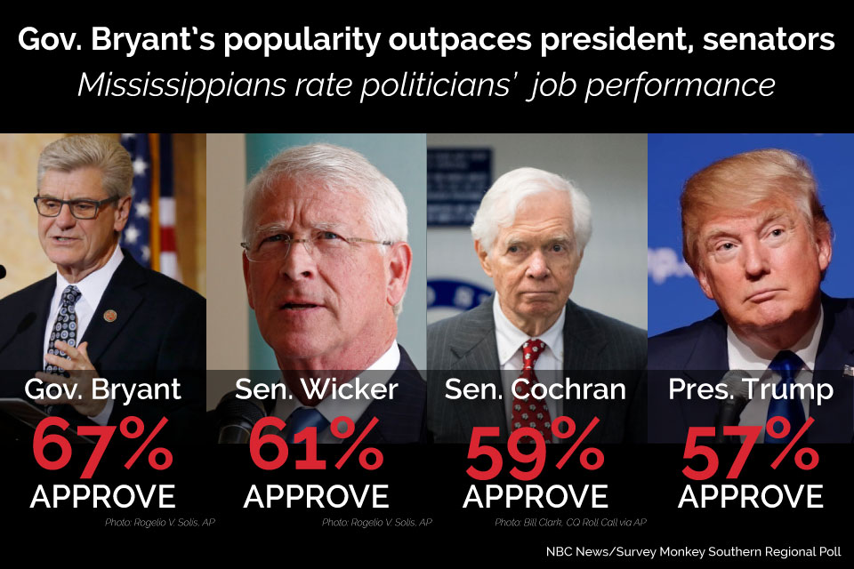 NBC_Poll_Phil Bryant graphic_photo creds guv luv poll shows gov phil bryant approval tops even trump